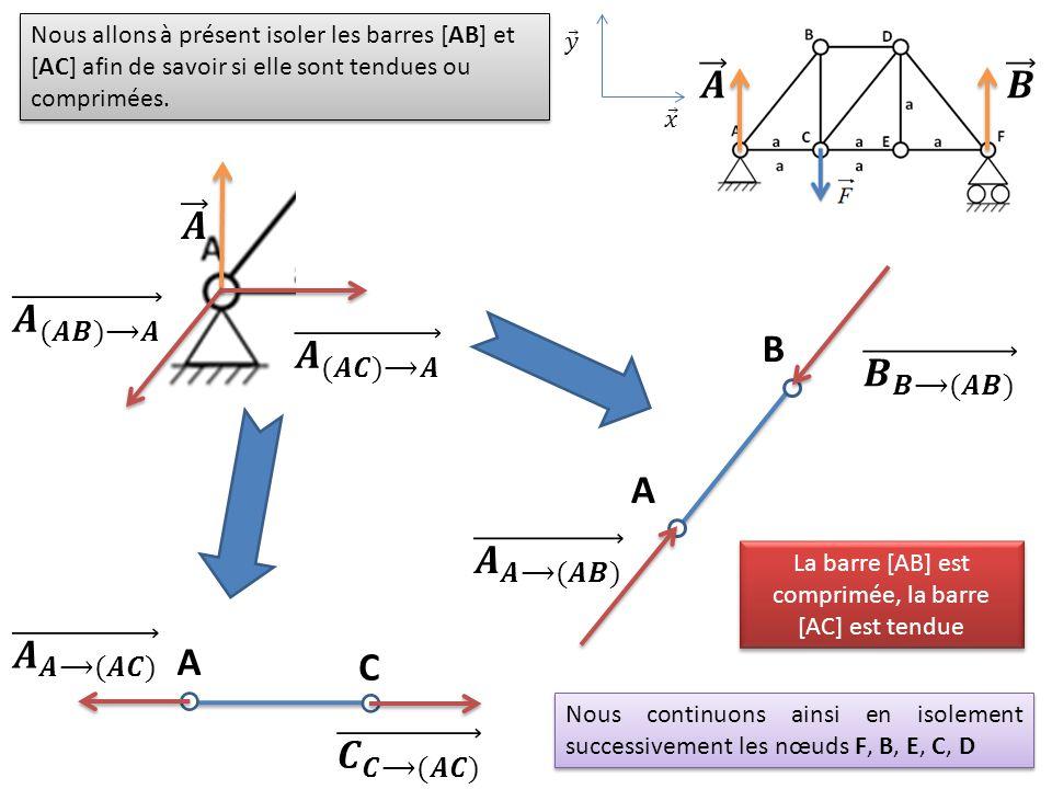 La barre [AB] est comprimée, la barre [AC] est tendue